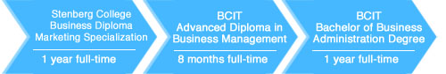 BDMS to BCIT Advanced Diploma pathway